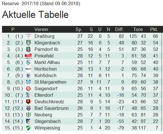 reserve tabelle 2018